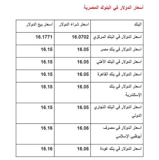 الأقباط متحدون أسعار الدولار اليوم الثلاثاء 26 11 2019 والعملة